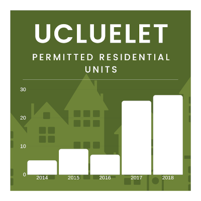 Permitted Residential Units infographic 400